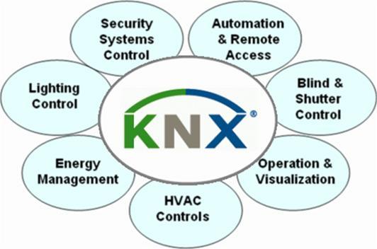 Οι συσκευές και τα εξαρτήματα των διαφόρων εταιρειών που υποστηρίζουν το  σύστημα και είναι πιστοποιημένες από την ΚΝΧ είναι συμβατά και εναλλάξιμα  μεταξύ ... b9dff5a669d